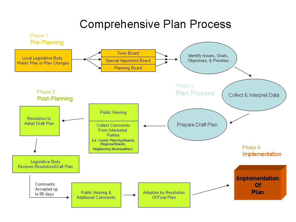 stc comprehensive plan process